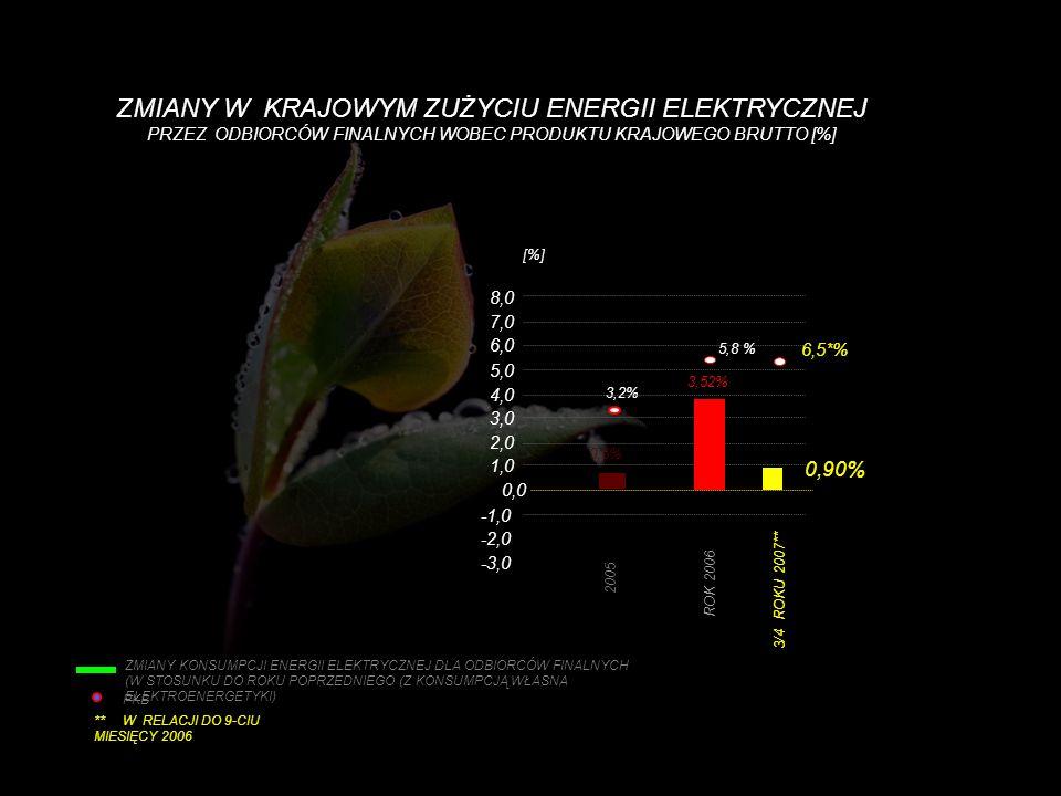 ZMIANY W KRAJOWYM ZUŻYCIU ENERGII ELEKTRYCZNEJ PRZEZ ODBIORCÓW FINALNYCH WOBEC PRODUKTU KRAJOWEGO BRUTTO [%]